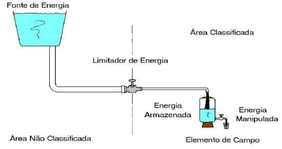Área Classificada (Atmosfera Explosiva) - Figura 2