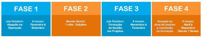 Etapas do Programa Trainee da Nestlé 2014