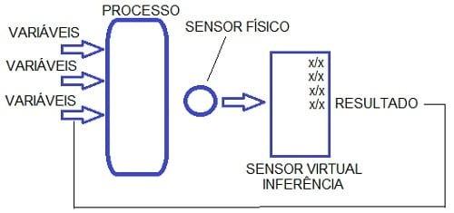 Figura 10 – SoftSensor