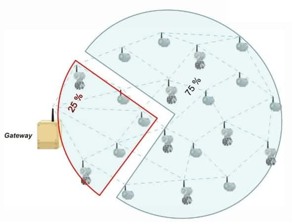 Figura 4 - Mínimo field devices no Gateway