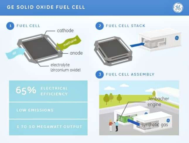 GE - Solid Oxide Fuel Cell